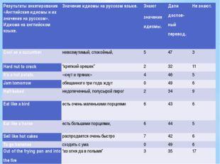 Результаты анкетирования «Английские идиомы и их значения на русском». Идиом