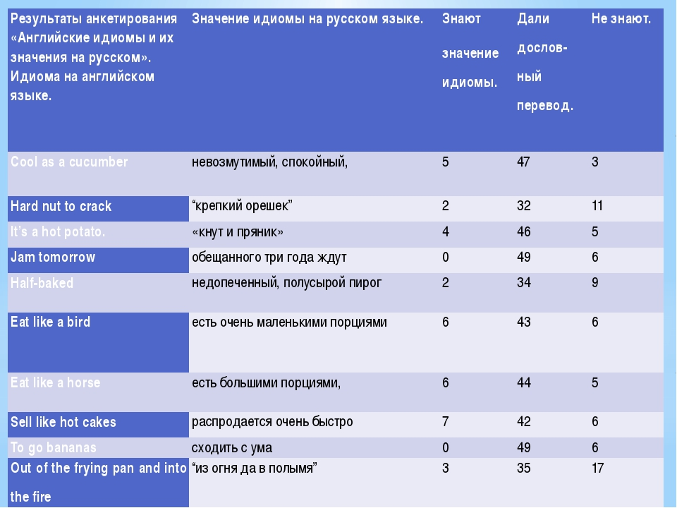 Результаты анкетирования «Английские идиомы и их значения на русском». Идиом...