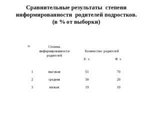 Сравнительные результаты степени информированности родителей подростков. (в