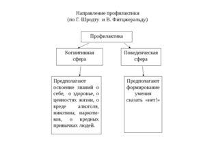 Когнитивная сфера Поведенческая сфера Профилактика Предполагают освоение знан