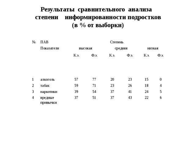 Результаты сравнительного анализа степени информированности подростков (в %...