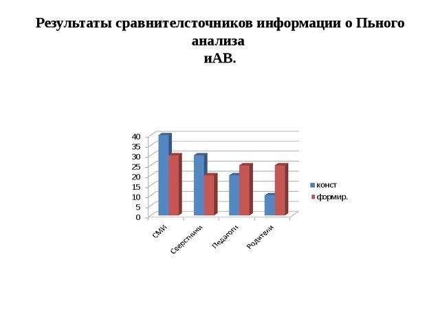 Результаты сравнителсточников информации о Пьного анализа иАВ.