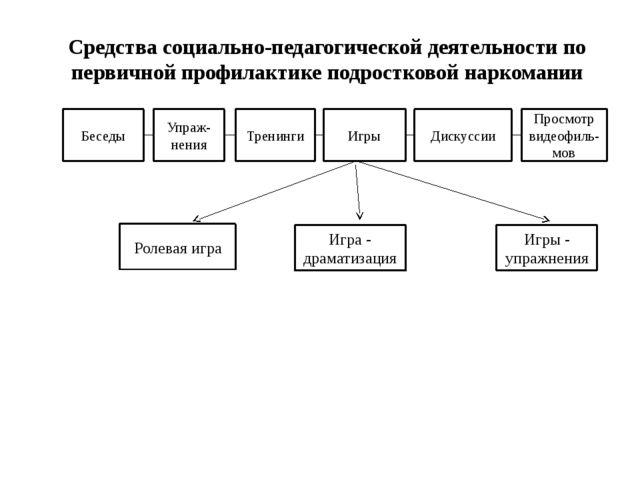 Средства социально-педагогической деятельности по первичной профилактике подр...