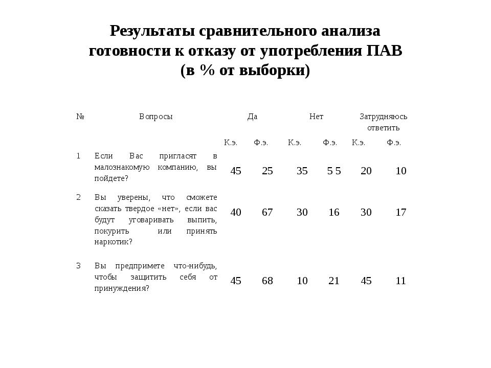Результаты сравнительного анализа готовности к отказу от употребления ПАВ (в...