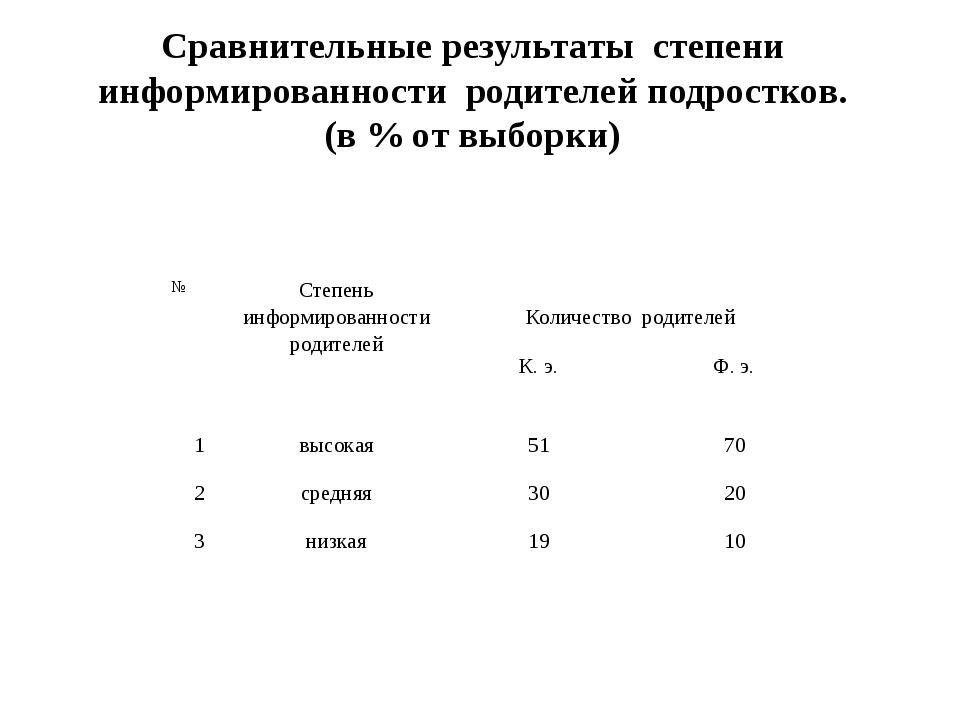 Сравнительные результаты степени информированности родителей подростков. (в...