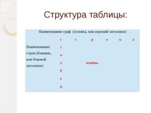 Структура таблицы: Наименование граф (головка, или верхний заголовок) Наимено
