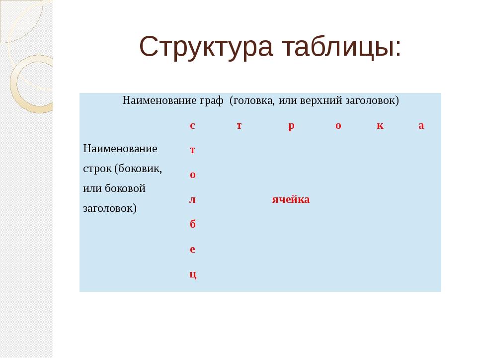 Структура таблицы: Наименование граф (головка, или верхний заголовок) Наимено...
