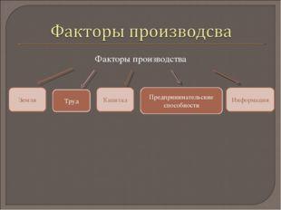 Факторы производства Информация Капитал Земля Предпринимательские способности