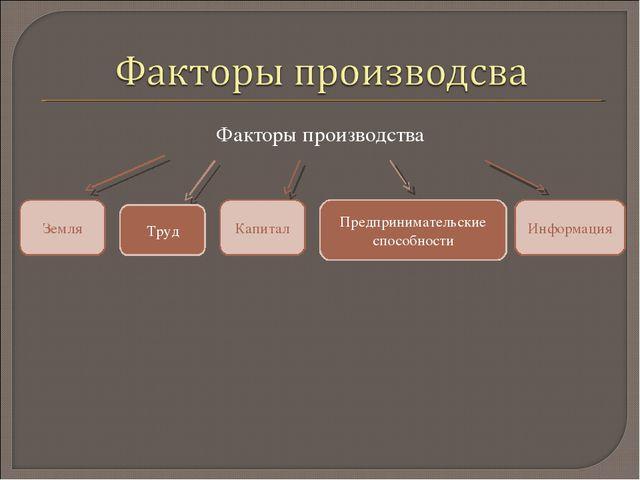 Факторы производства Информация Капитал Земля Предпринимательские способности...