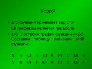 У=ах². а=1 функция принимает вид у=х². Её графиком является парабола. а=2. По