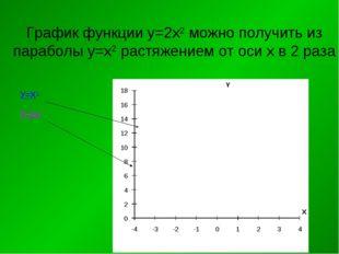 График функции у=2х2 можно получить из параболы у=х2 растяжением от оси х в 2