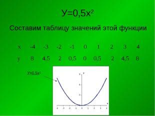 У=0,5х2 Составим таблицу значений этой функции У=0,5х2 х-4-3-2-10123