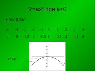 У=ах2 при а