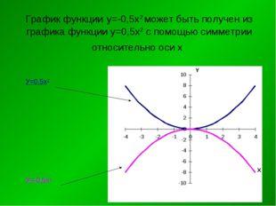 График функции у=-0,5х2 может быть получен из графика функции у=0,5х2 с помощ