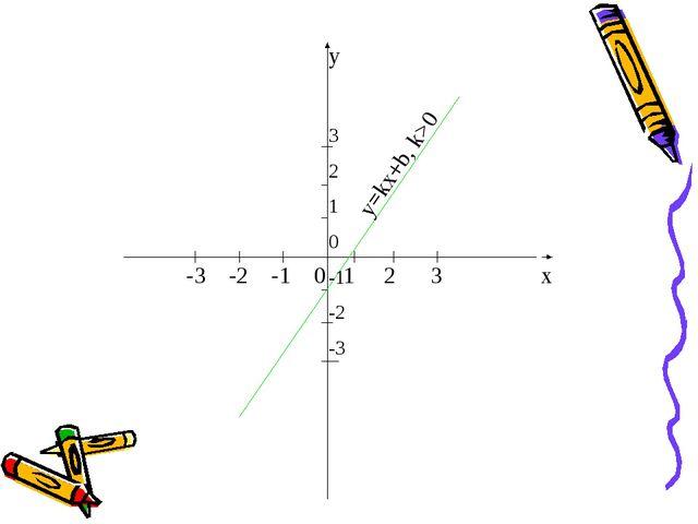 y 3 2 1 0 -1 -2 -3 -3 -2 -1 0 1 2 3 x y=kx+b, k>0