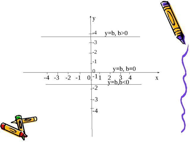 y -4 -3 -2 -1 0 -4 -3 -2 -1 0 1 2 3 4 x -1 -2 -3 -4 y=b, b>0 y=b,b