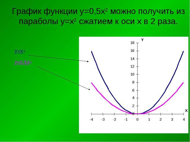 График функции у=0,5х2 можно получить из параболы у=х2 сжатием к оси х в 2 ра...