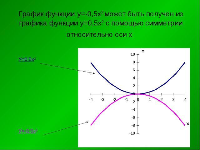 График функции у=-0,5х2 может быть получен из графика функции у=0,5х2 с помощ...