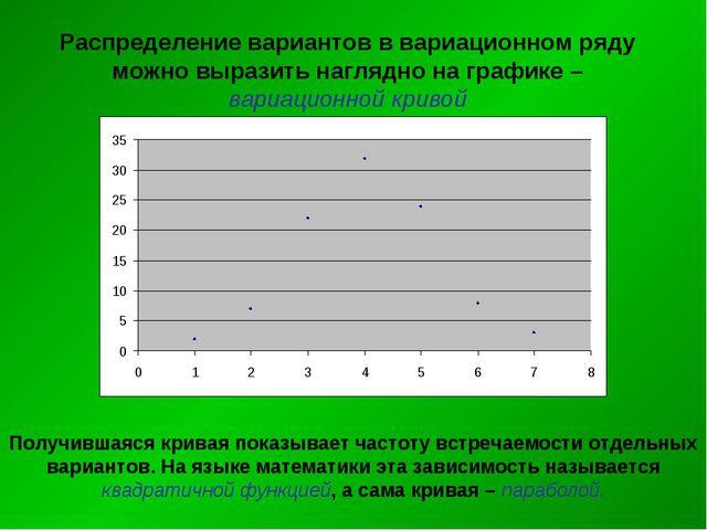 Распределение вариантов в вариационном ряду можно выразить наглядно на график...