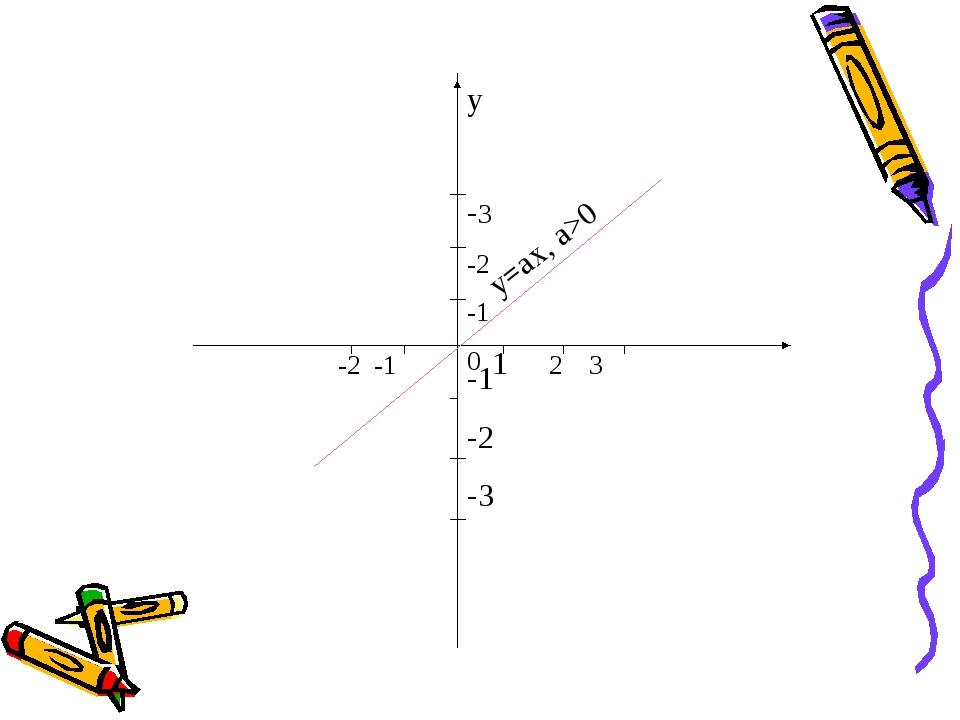 y -3 -2 -1 0 -1 -2 -3 -2 -1 1 2 3 y=ax, a>0