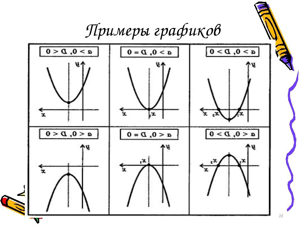 * Примеры графиков