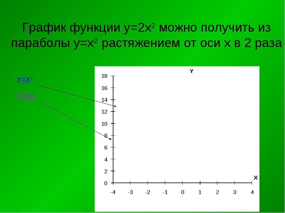 График функции у=2х2 можно получить из параболы у=х2 растяжением от оси х в 2...