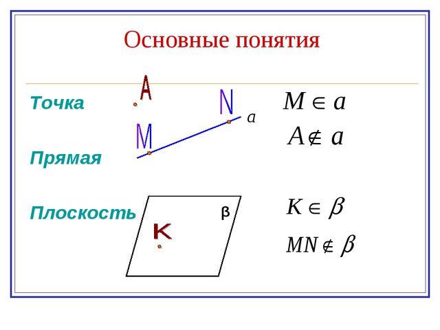 Основные понятия Точка Прямая Плоскость β