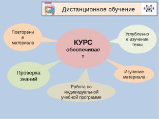 КУРС обеспечивает Дистанционное обучение Повторение материала Проверка знаний