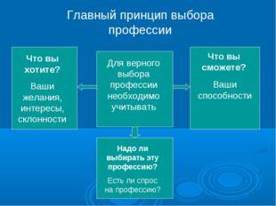 Главный принцип выбора профессии Для верного выбора профессии необходимо учит