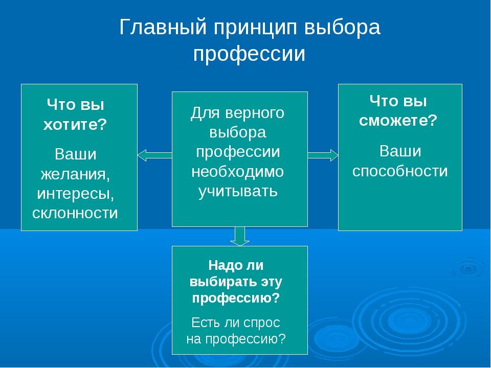 Главный принцип выбора профессии Для верного выбора профессии необходимо учит...