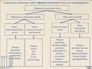 Официально-деловой стиль Официально-документальный Обиходно-деловой Язык дипл