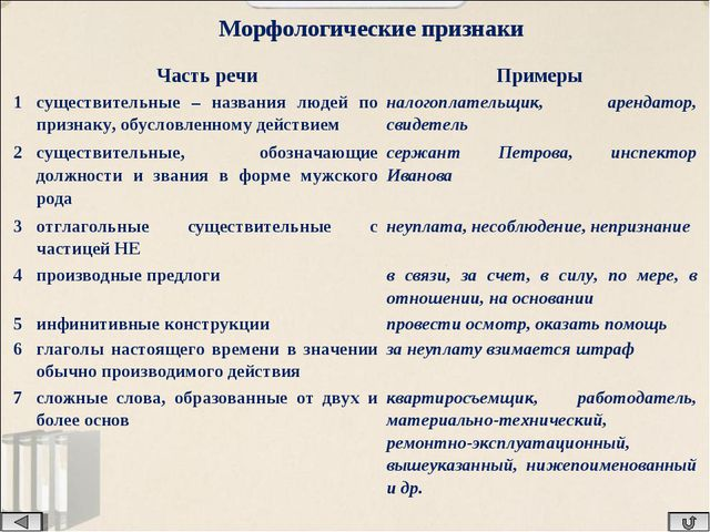 Морфологические признаки Часть речиПримеры 1существительные – названия люд...