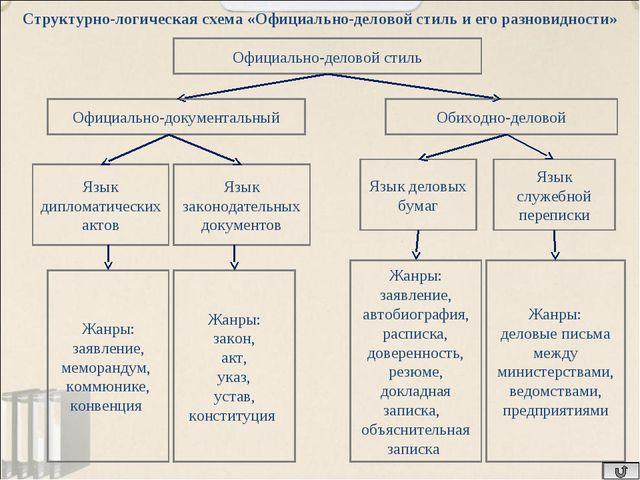 Официально-деловой стиль Официально-документальный Обиходно-деловой Язык дипл...