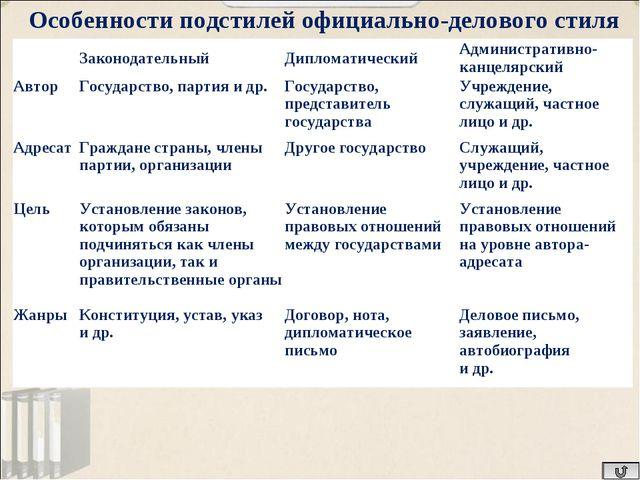 Особенности подстилей официально-делового стиля ЗаконодательныйДипломатичес...