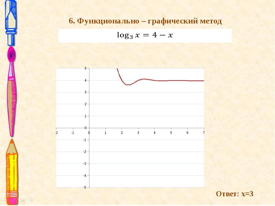 6. Функционально – графический метод Ответ: х=3