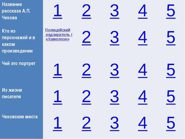 Название рассказаА.П. Чехова 1 2 3 4 5 Кто из персонажей и в каком произведен...