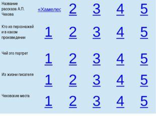 Название рассказаА.П. Чехова «Хамелеон» 2 3 4 5 Кто из персонажей и в каком п