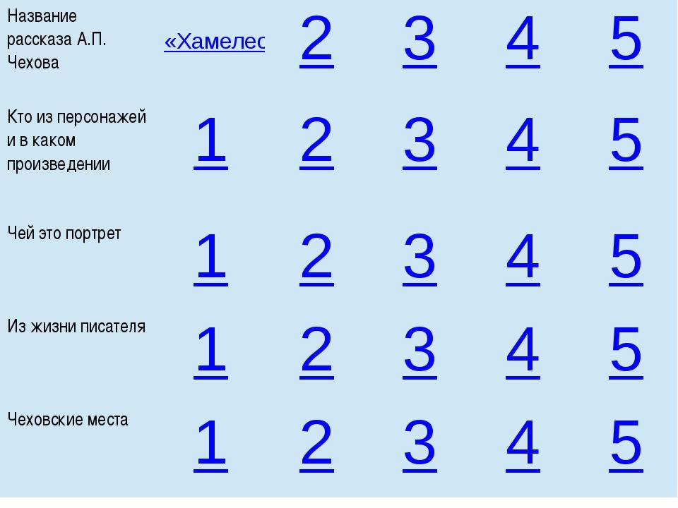 Название рассказаА.П. Чехова «Хамелеон» 2 3 4 5 Кто из персонажей и в каком п...