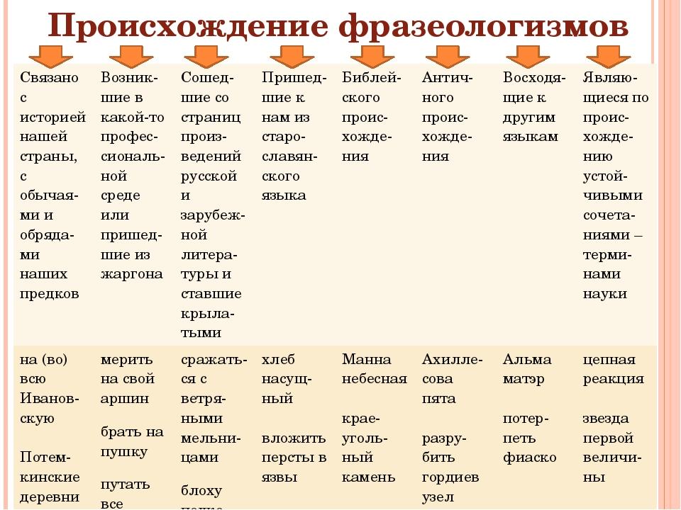 Происхождение фразеологизмов Связано с историей нашей страны, собычая-мииобря...