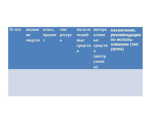 №п/п название модуля класс, предмет тип ресурса мультимедий-ныесредства ин...