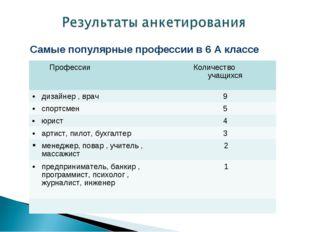 Самые популярные профессии в 6 А классе Профессии Количество учащихся дизай