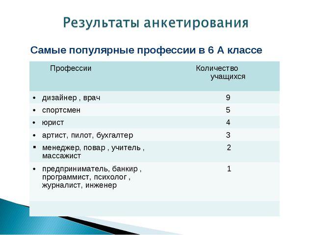 Самые популярные профессии в 6 А классе Профессии Количество учащихся дизай...