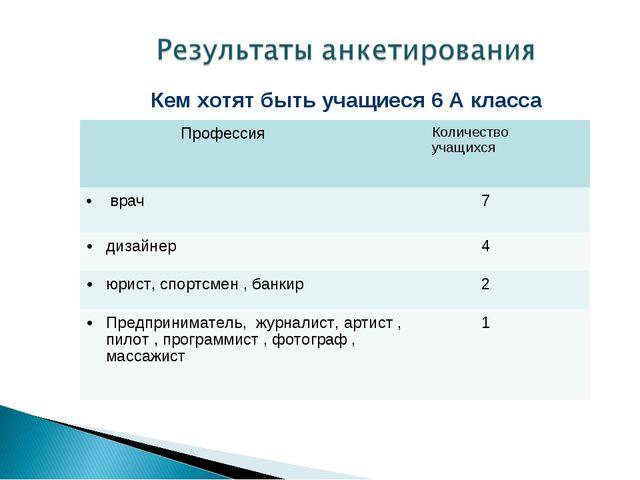 Кем хотят быть учащиеся 6 А класса ПрофессияКоличество учащихся врач 7 диз...