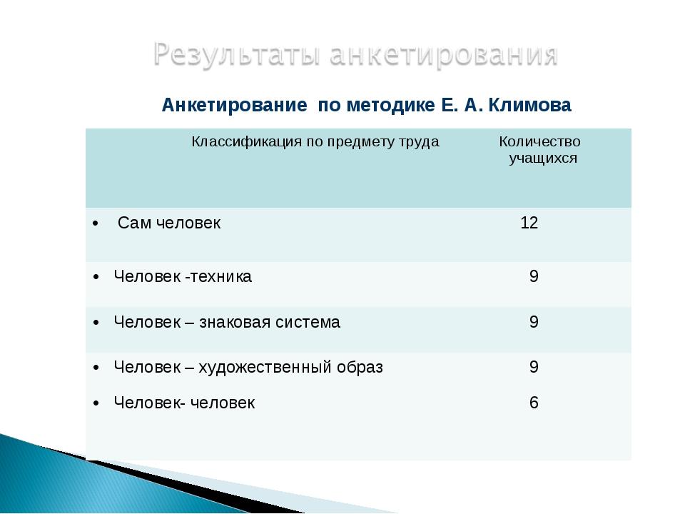 Анкетирование по методике Е. А. Климова Классификация по предмету трудаКоли...
