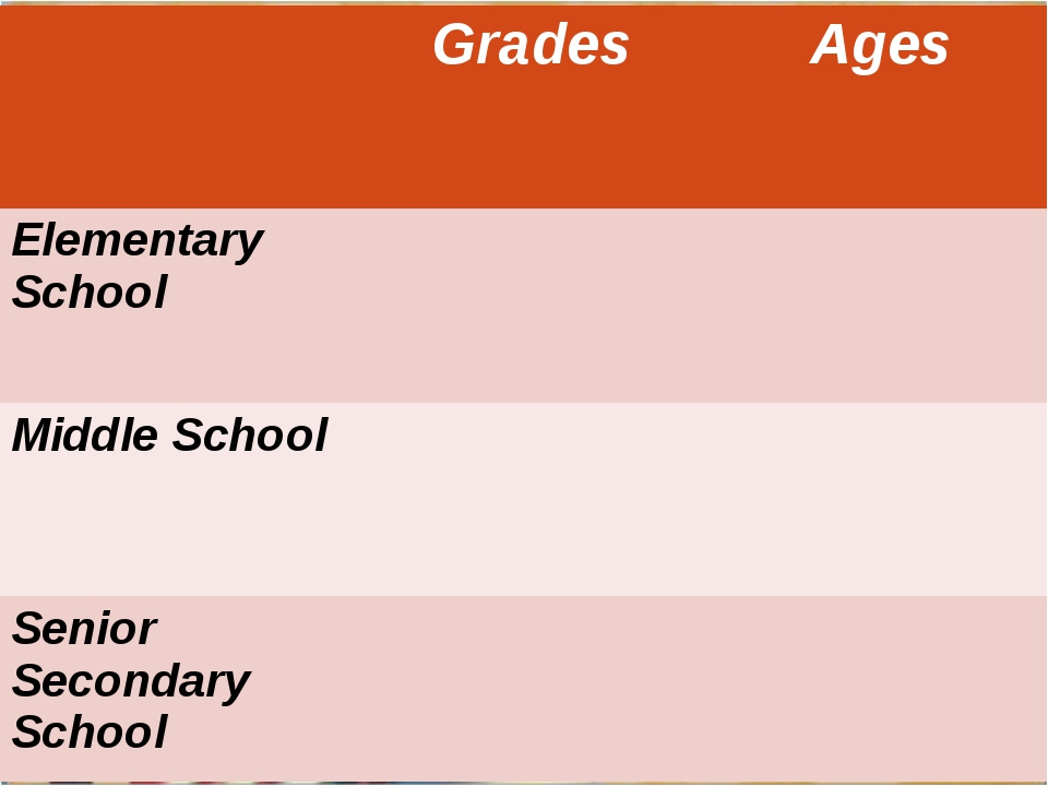Grades Ages Elementary School Middle School Senior Secondary School
