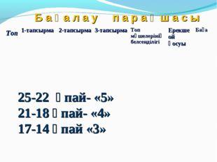 Б а ғ а л а у п а р а қ ш а с ы 25-22 ұпай- «5» 21-18 ұпай- «4» 17-14 ұпай «3