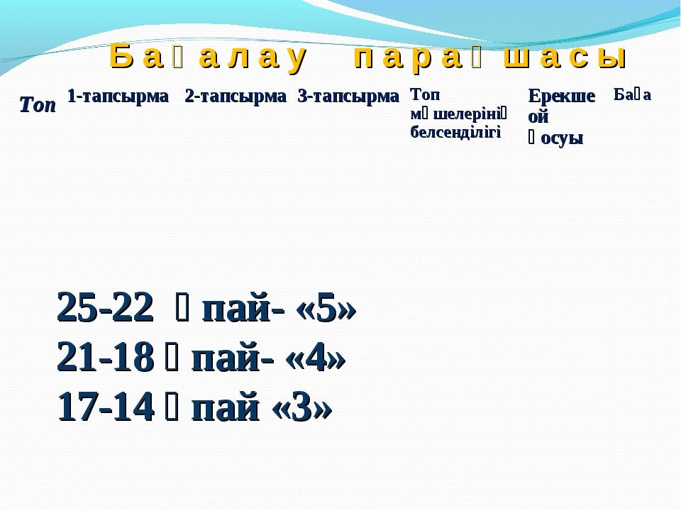 Б а ғ а л а у п а р а қ ш а с ы 25-22 ұпай- «5» 21-18 ұпай- «4» 17-14 ұпай «3...