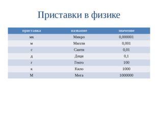 Приставки в физике приставка название значение мк Микро 0,000001 м Милли 0,00