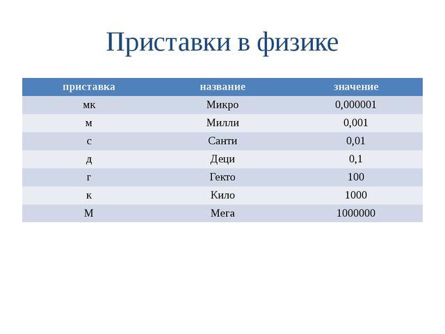 Приставки в физике приставка название значение мк Микро 0,000001 м Милли 0,00...