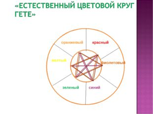 красный фиолетовый синий зеленый желтый оранжевый